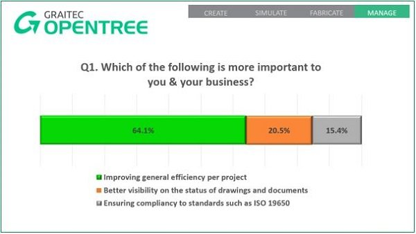 What Our Audience Told Us About Graitec Opentree 1