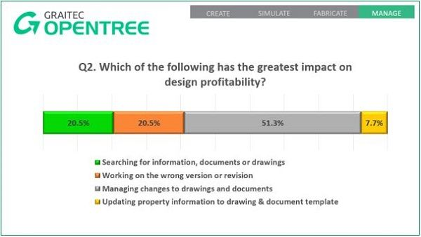What Our Audience Told Us About Graitec Opentree 2